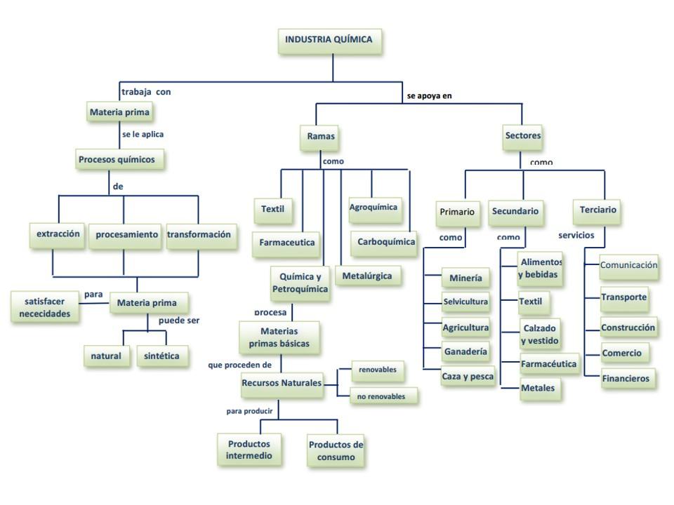 Dise o de plantas qu micas operaciones unitarias en for Procesos quimicos en la cocina